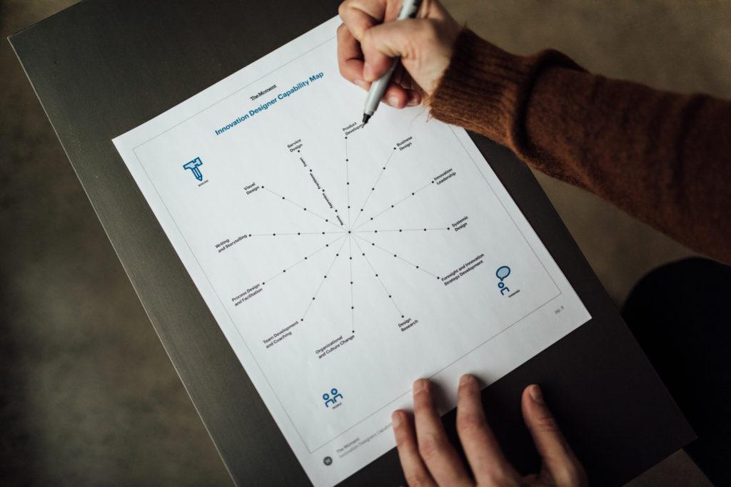 The Innovation Designer Capability Map
