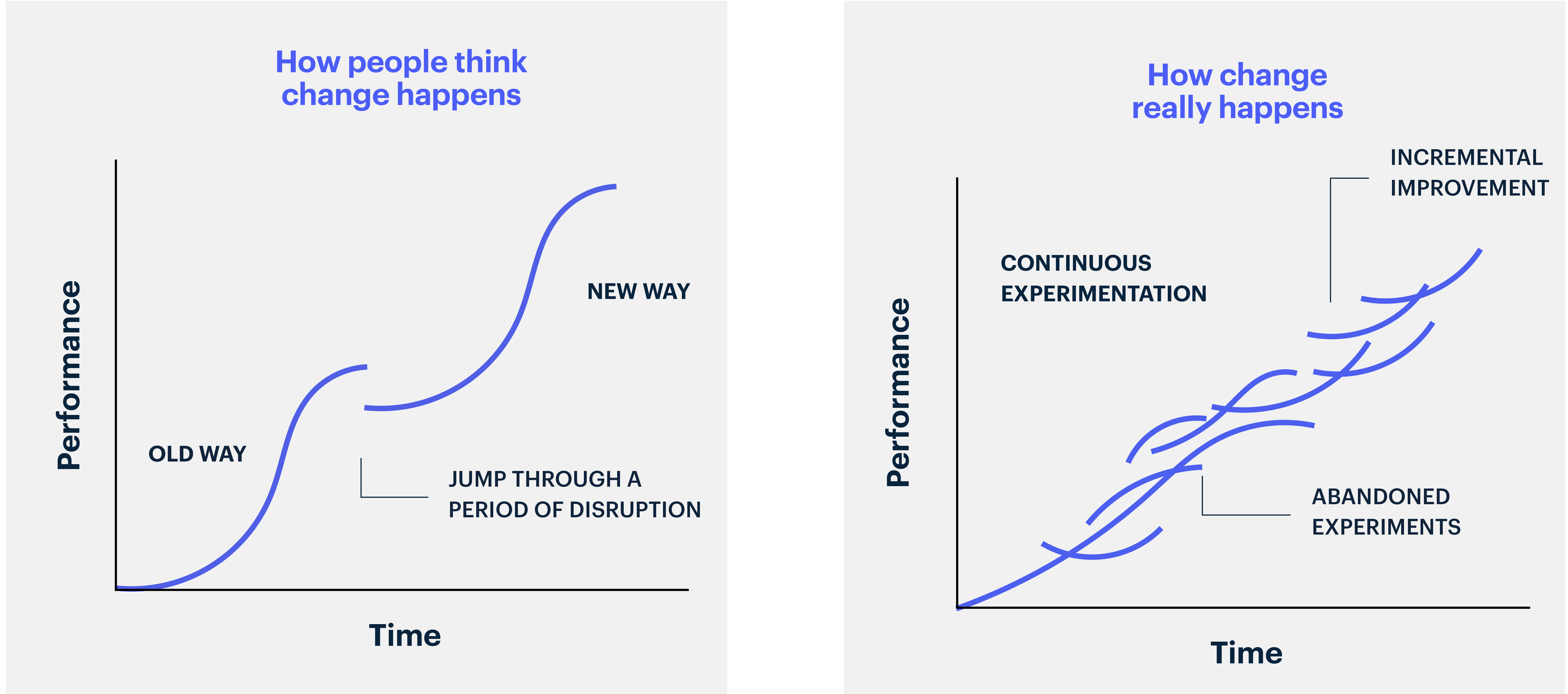 The Moment's Theory of Change on the Innovation Journey