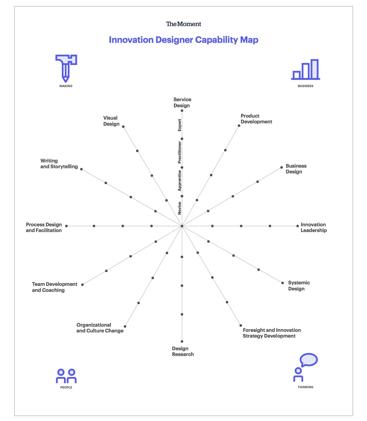 "12 skills on the The Moment's Innovation Designer Capability Map (<a href=""https://cdn2.hubspot.net/hubfs/3903042/themoment_InnovationDesignersCapabilityMap.pdf"