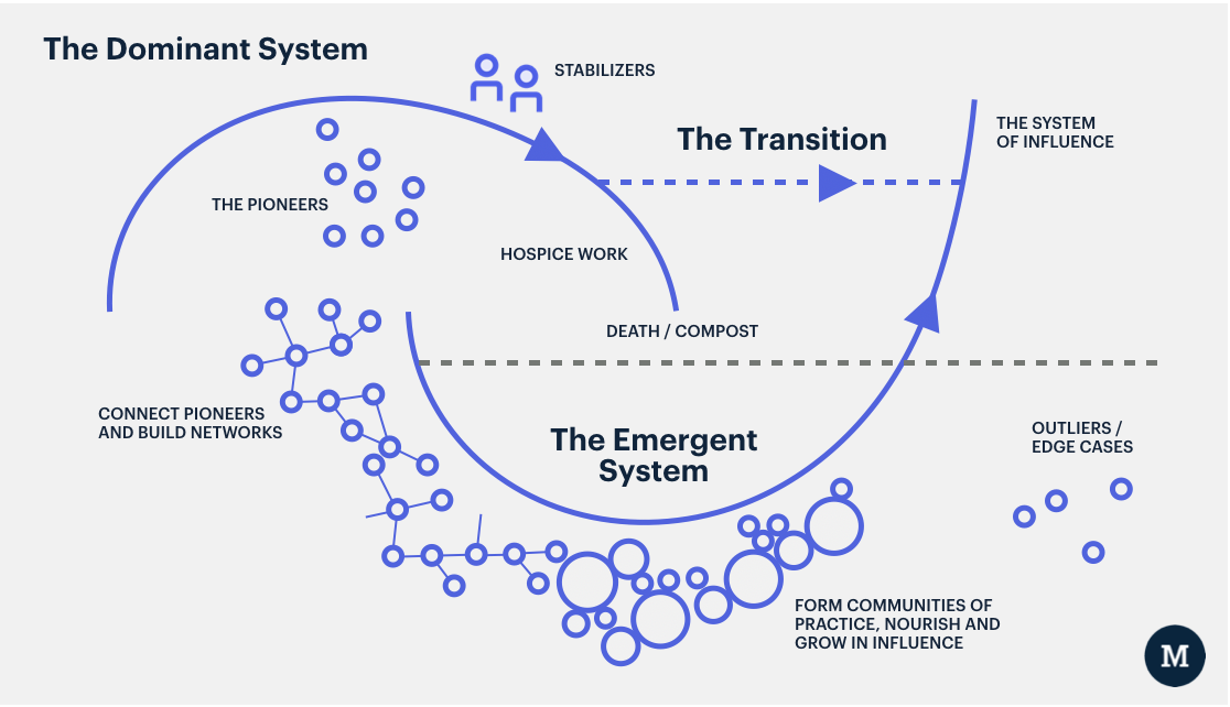How change happens. - The Moment