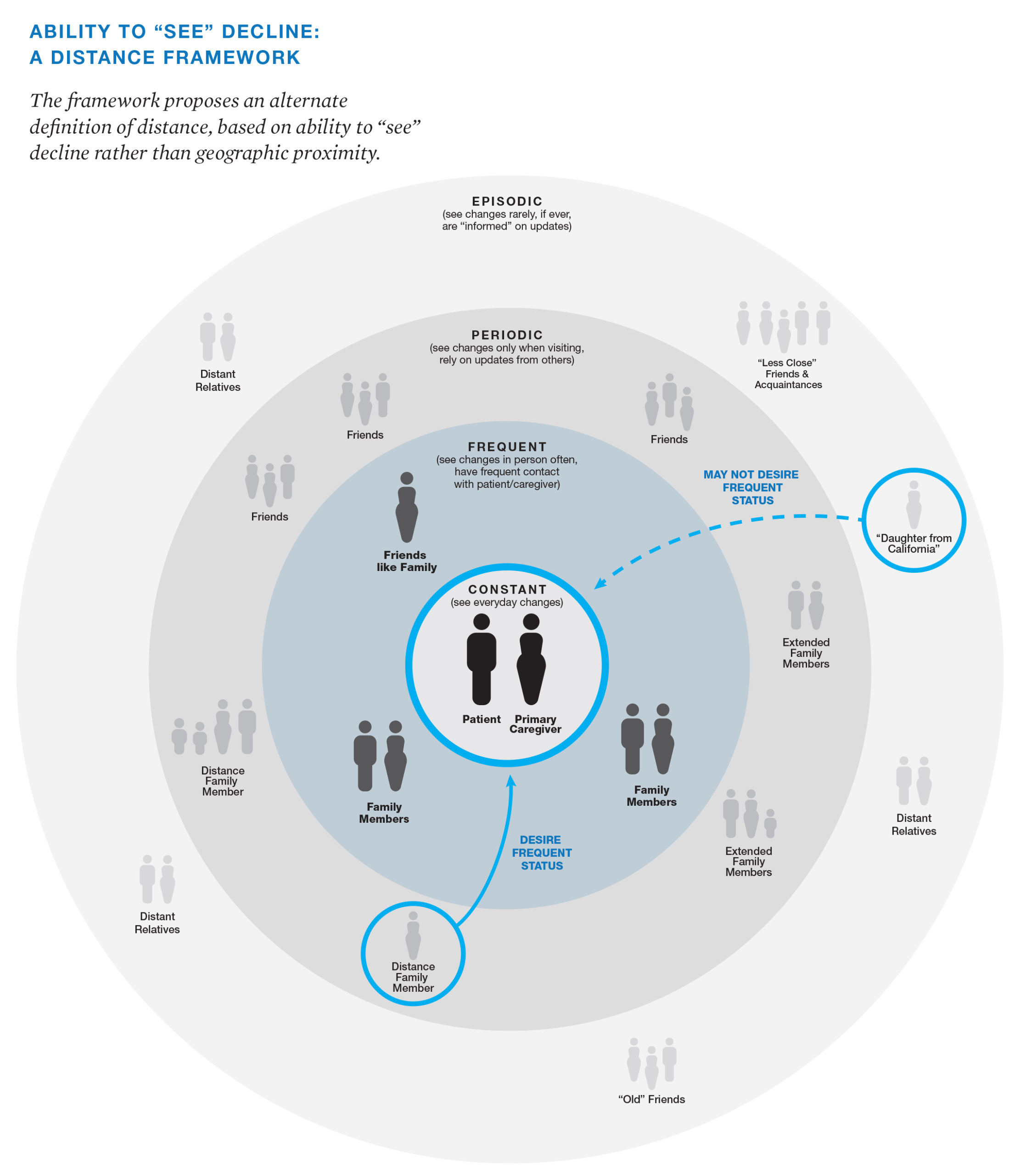 Design for End-of-life. Karen Oikonen's Ability to see decline in end of life death and dying